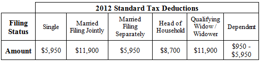 Impressive 2014 Standard Tax Deduction Amount 511 x 120 · 7 kB · png